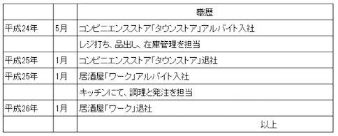 アルバイトの履歴書:「学歴・職歴」の書き方【フリーター編 ...