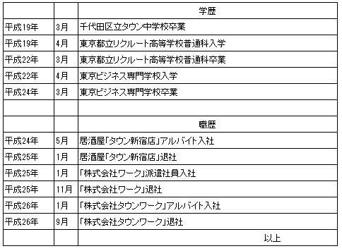 アルバイトの履歴書:「学歴・職歴」の書き方【フリーター編
