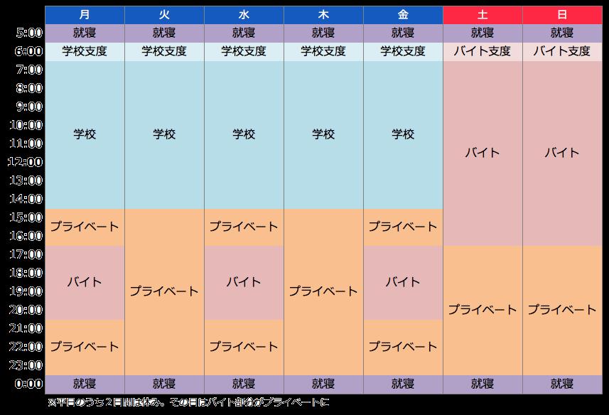 高校生アルバイト_1週間スケジュール