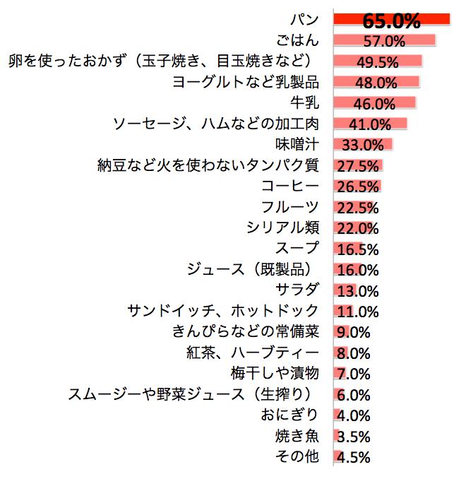 7_朝食メニュー