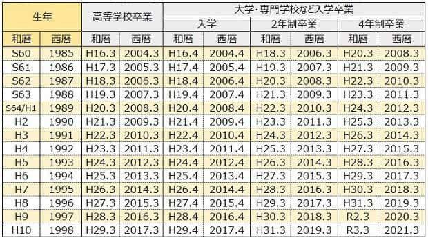 昭和 60 年 生まれ 何 歳