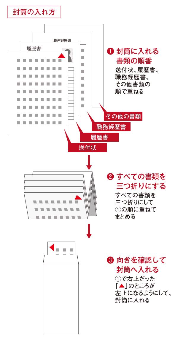折り 方 書類